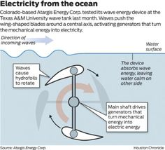 What The Future Of Wave Energy Looks Like - Forbes
