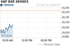 Share Market open with decline, Sensex index fell over 200 points | Free Stock Tips India