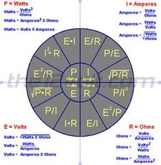 Ohm's Law, an important chart.