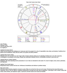 Astrological weather for February 3, 2014 www.astroconnects.com #astrology #weather #horoscope #transits #zodiac #astroweather