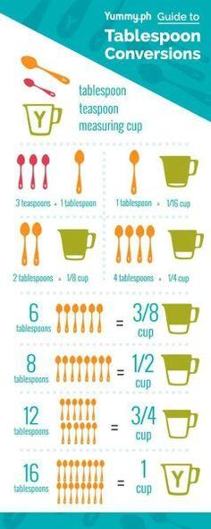 Common Kitchen Measurements Kitchen Magnet  Approx  X