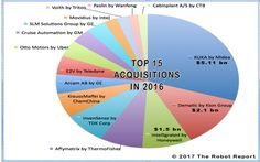 Over $19 billion paid to acquire 50 robotics companies in 2016 | The Robot Report - tracking news about the business of robotics Robotics Companies, News, Business, Business Illustration