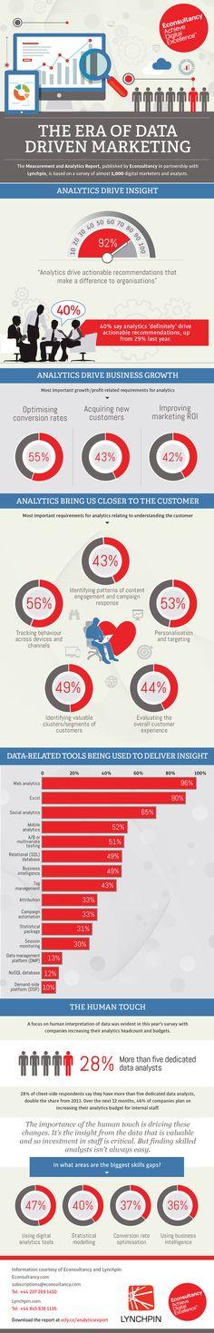 #Marketing #infographic: The Era of Data Driven Marketing