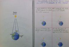 Grade 6 Astronomy block