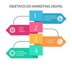 Marketing Na Internet, Marketing Online, Inbound Marketing, Social Media Marketing, Digital Marketing Strategy, Templates, Business, Instagram Posts, Barbershop