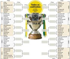 Com novidades, a Copa do Brasil de 2017 teve ontem o sorteio dos confrontos da primeira fase e o chaveamento até a terceira. E as bolinhas decretaram que Minas Gerais poderá ter, no máximo, quatro clubes nas oitavas de final. (16/11/2016) #CopaDoBrasil #Futebol #Tabela #Sorteio #Infográfico #Infografia #HojeEmDia