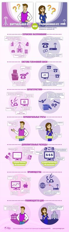 VOIP, IP-телефония, бизнес, ВАТС, Виртуальная АТС, бизнес-телефония, айпи, ip http://www.slideshare.net/AllaNikolaeva1/ss-50335845
