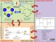 Image result for lean startup design thinking agile