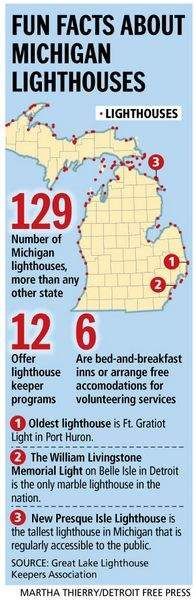 With PDF map of all of Michigan's lighthouses: State's oldest to reopen Saturday | Michigan news | Detroit Free Press | freep.com
