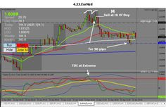 The two most important things to remember about trading the Forex is to match up the pattern with the timing. Here's a great example of a double top formation at the start of the New York session on the euro New Zealand    To see more info on the Rock Manager Forex Trading Software and the 100 pips a day Forex Trading Strategy, Visit www.100pipsaday.com Forex Trading Software, Forex Trading Strategies, The Rock, Euro, Two By Two, Management, Day, Pattern, Model