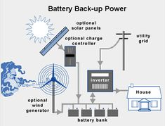 Solar Backup Power Made Simple: How to Build an Amazingly Simple Alternative Power System