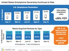 Smartphone ownership continues to grow at almost a 30% annual rate