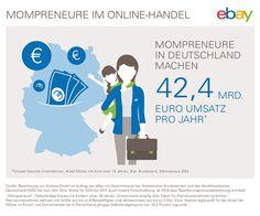 42,4 Milliarden Euro Umsatz: eBay-Untersuchung belegt enorme Wirtschaftskraft selbständiger Mütter - http://aaja.de/297dsjJ