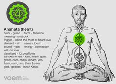 http://www.voemhealth.com/media/2012/04/chakras-4Anahata.png