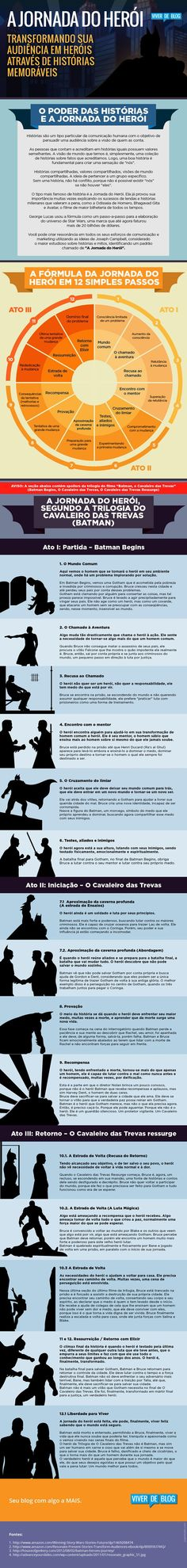 Infográfico - A jornada do herói Learn how to expand your business with video marketing Inbound Marketing, Business Marketing, Content Marketing, Internet Marketing, Digital Marketing, Web Design, Game Design, Writing A Book, Writing Tips