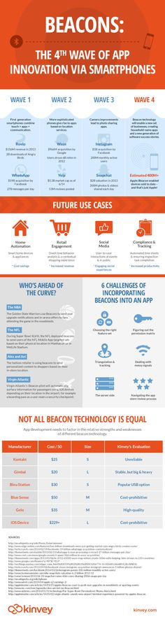 iBeacons - the next wave of mobile app innovation