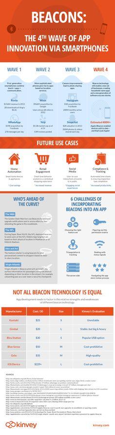 iBeacon-Infographic-072014