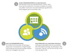 Introduksjon til tjenesteinnovasjon - Samveis