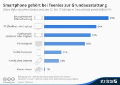 #Infografik - #Smartphone gehört bei Teenies zur Grundausstattung | Statista #mobile #marketing #generationz