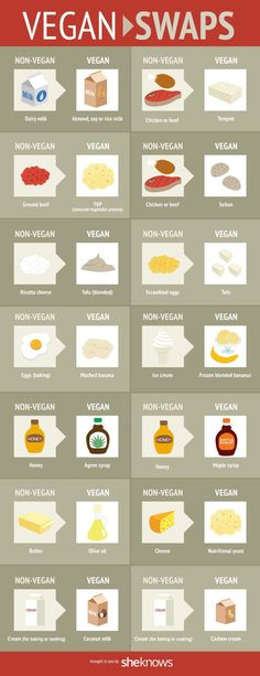 14 Simple ingredient swaps for a tasty vegan menu.