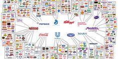 Ecco chi controlla e produce il cibo dei supermercati