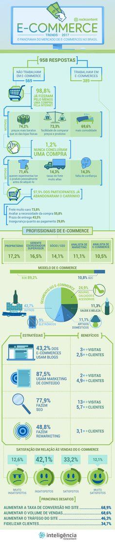 E-commerce trends 2017: infográfico completo sobre o mercado de e-commerce no Brasil.
