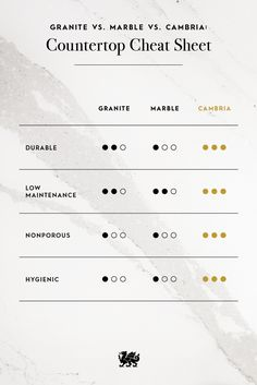 Use this Countertop Cheat Sheet to understand why to choose Cambria over granite or marble. The choice is obvious.
