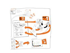 Value Proposition an Business Model Architect Workshop by Reinhard Ematinger. Graphic Recording by Sandra Schulze