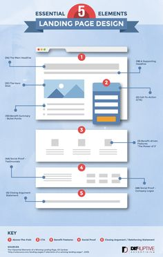 Gain a solid understanding of landing pages and how to use them to improve your online #marketing.