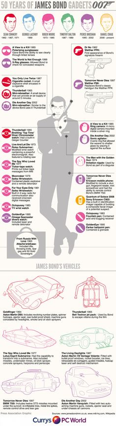 50 Years Of James Bond Gadgets – Infographic on www.bestinfograph… 50 Years Of James Bond Gadgets – Infographic on www. James Bond Party, James Bond Theme, James Bond Movie Posters, James Bond Movies, Roger Moore, Gentlemans Club, James Bond Gadgets, Youtube Subscriber Generator, Haha