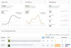 Get a preview of the Facebook Insights update from @Social Media Today