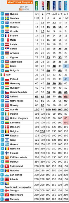 EUROVISION 2016 ODDS: UKRAINE NOW FOURTH FAVOURITE TO WIN, FRANCE PASSES MALTA AND LATVIA   When we last checked in on the Eurovision 2016 betting odds on March 23, Russia's Sergey Lazarev and Sweden's Frans were the front-runners to win it all, with Russia slowl  At Casino Solution PRO we still believe that Russia will win the Eurovision 2016 in Sweden.  #eurovision #eurovision2016 #iralosco #malta  casinosolutionpro.com/eurovision-betting-odds.html