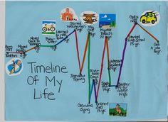 12 best timeline ideas images timeline ideas timeline images