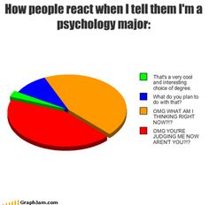 School Psychology what are major subjects in college
