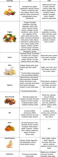 Kapha Diet Chart: A simple and easy to use dietary chart for Kapha types.