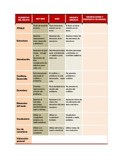 Elementos del relato. rúbrica evaluación