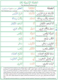 Here is a list of the fourth type of Arabic nominal sentence structure. It is a complex nominal sentence because it has a complex predicate. the predicate is a verbal sentence. Sentence Examples, Arabic Sentences, Arabic Alphabet For Kids, Quran Arabic, Maths Solutions, Arabic Lessons, Urdu Words, Islamic Messages, Arabic Language