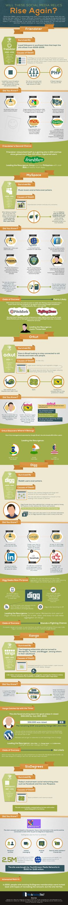 Will The Relics Of Myspace, Friendster, Orkut, Digg And Xanga Rise Again in 2014 #infographic #socialmedia