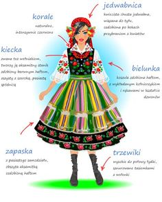 Detailed descriptions (in Polish) of the most iconic Polish regional folk costumes - Łowicz region women's costume.: