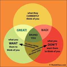 Personal branding does and don'ts. Show more of what you want people to think of you and less of what you don't want them to think of you.