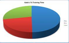 Katie Tri Training Pie Chart