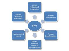 Using BPM Software reduces human errors and with task routing all business activities can be defined to reduce the costs and increase the efficiency of your team thus proving the additional benefit of using automation for process management. http://awapal.com/crm/business-process-management-software