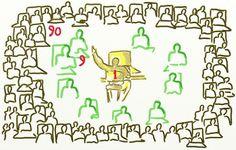 Rezultatul a aratat ca audienta reala este de patru ori mai mare decat mesajul constientizat de catre cel intervievat. Majoritatea celor intrebati s-au bazat pe intuitie, evaluand la intamplare in baza simtului lor comun.  Realitatea este ca postarile noastre ajung la un numar mult mai mare de oameni decat am fi tentati sa credem. Exista o inegalitate in participare . Regula este de 90-9-1.