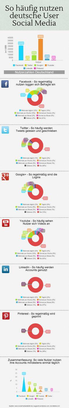 Nutzung von #SocialMedia in Deutschland | Piktochart Infographic Editor