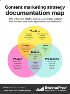 Heres a new content marketing strategy documentation map