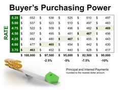 Buyer's Purchasing Power   Keeping Current Matters