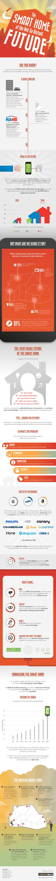 The Smart Home of The Not-So-Distant Future - Infographic | Graphics Pedia