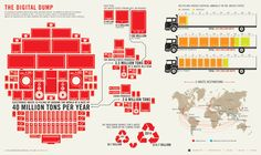 """""""The Digital Dump"""" infographic explains how quickly electronic waste is piling up and what devices are the biggest culprits. Information Design, Information Graphics, E Waste Recycling, How To Clean Granite, Clean Technology, Happy Earth, Design Graphique, Data Visualization, Blog"""