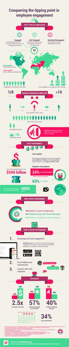 Conquering the Tipping Point in Employee Engagement  #Leadership #Team #management #EmployeeEngagement  #infographic