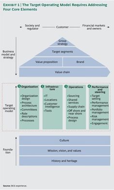 Before a company creates a target, post-transformation operating model, it must first assess its current operations. Change Management, Business Management, Business Planning, Business Analyst, Business Marketing, Media Marketing, Tpm Total Productive Maintenance, Strategic Planning Process, 6 Sigma